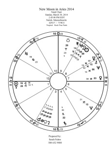 New Moon in Aries 2014