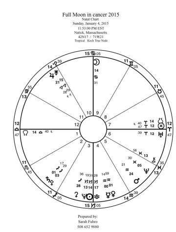 Full Moon in Cancer 2015