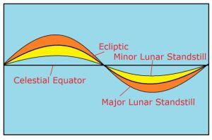 lunar standstills diagram