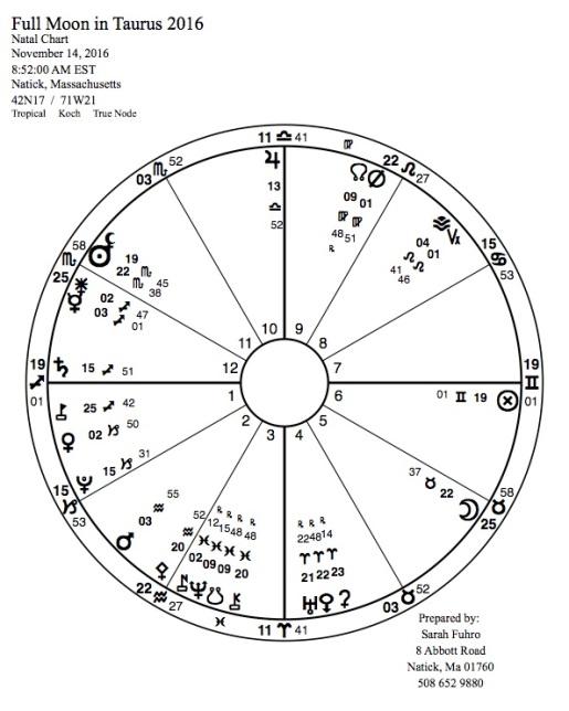 full-moon-in-taurus-2016