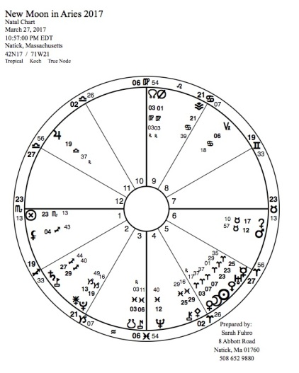 New Moon in Aries 2017