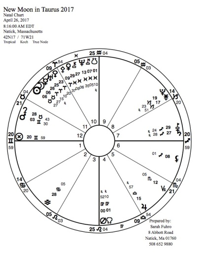 New Moon in Taurus 2017