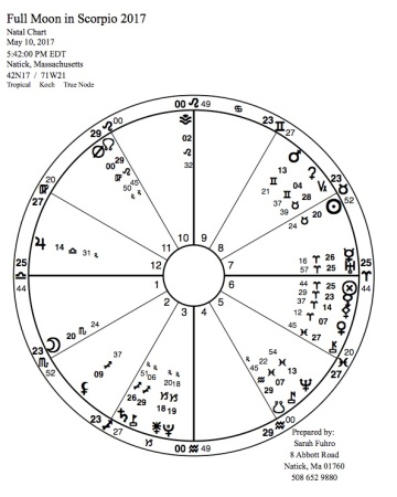 Full Moon in Scorpio 2017