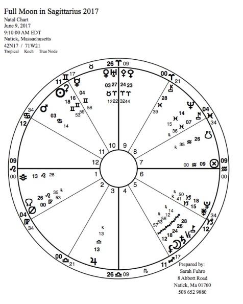 Full Moon in Sagittarius 2017