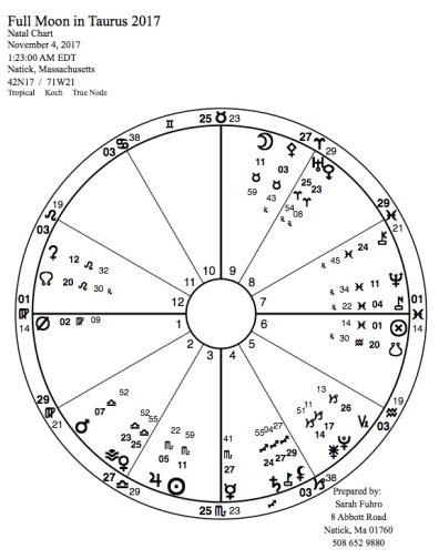 Full Moon in Taurus 2017