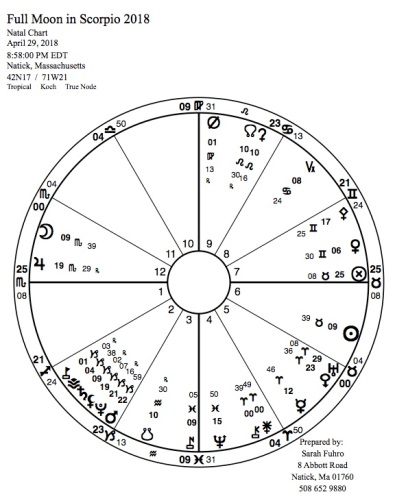 Full Moon in Scorpio 2018 adv