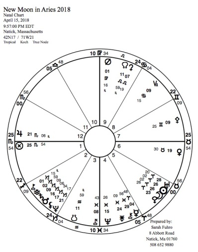 New Moon in Aries 2018