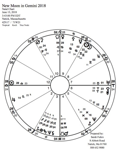 New Moon in Gemini 2018