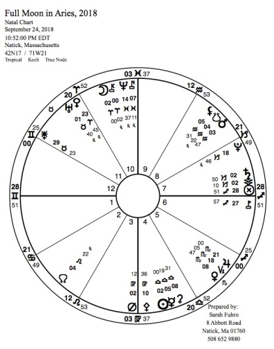 Full Moon in Aries 2018