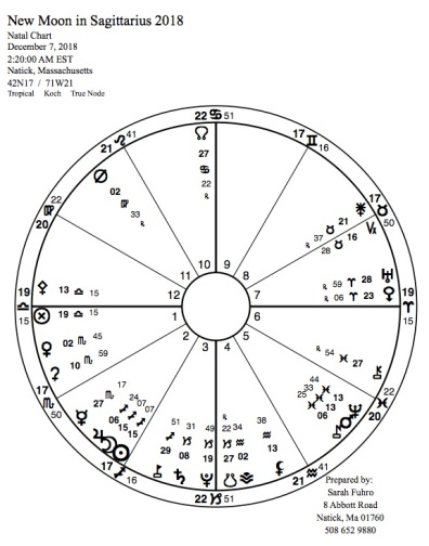 new Moon in Saggitarius 2018