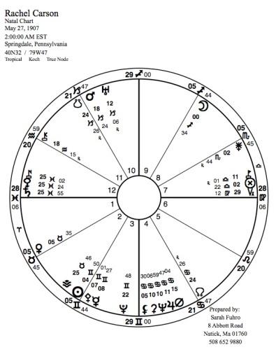 Rachel Carson natal chart