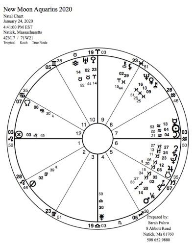 New Moon in Aquarius 2020 adv.