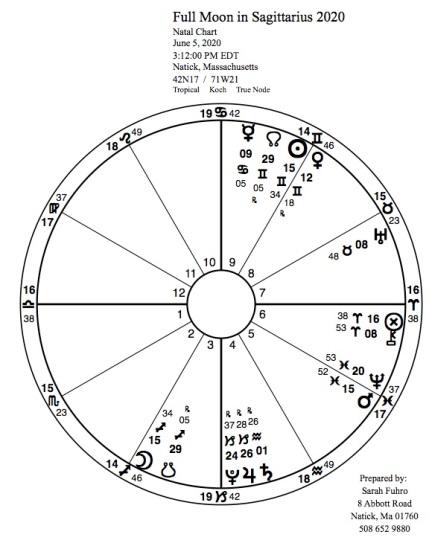Full Moon in Saggitarius 2020 simple