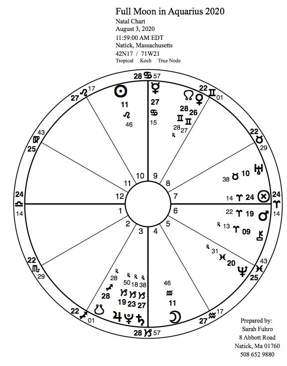 full Moon in Aquarius simple