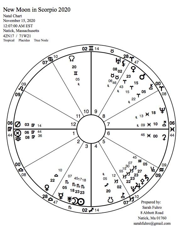 New Moon in Scorpio 2020